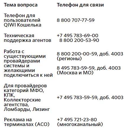 Контакты Qiwi