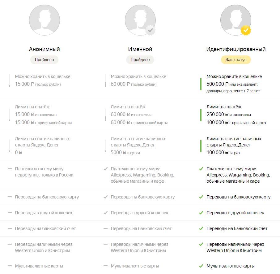 Статусы кошелька Яндекс Денег